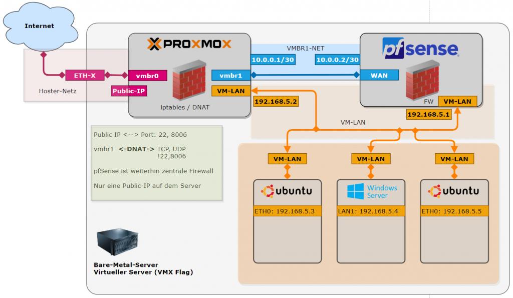 Proxmox + pfSense Architektur mit nur 1 Public-IP