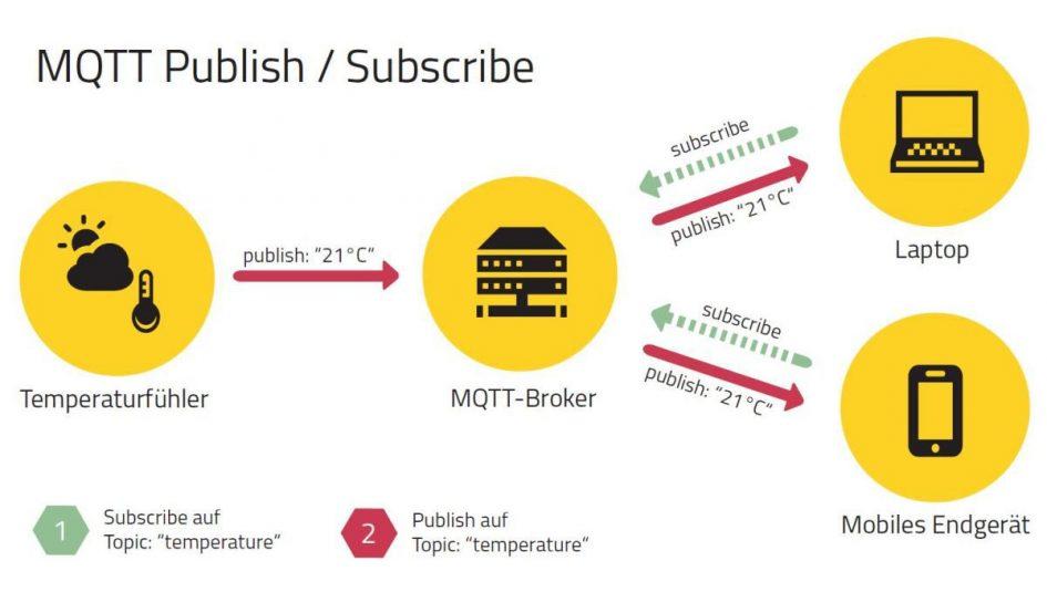 MQTT Kommunikationsweg