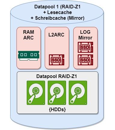 ZFS Datapool Beispiel Konfiguration #1