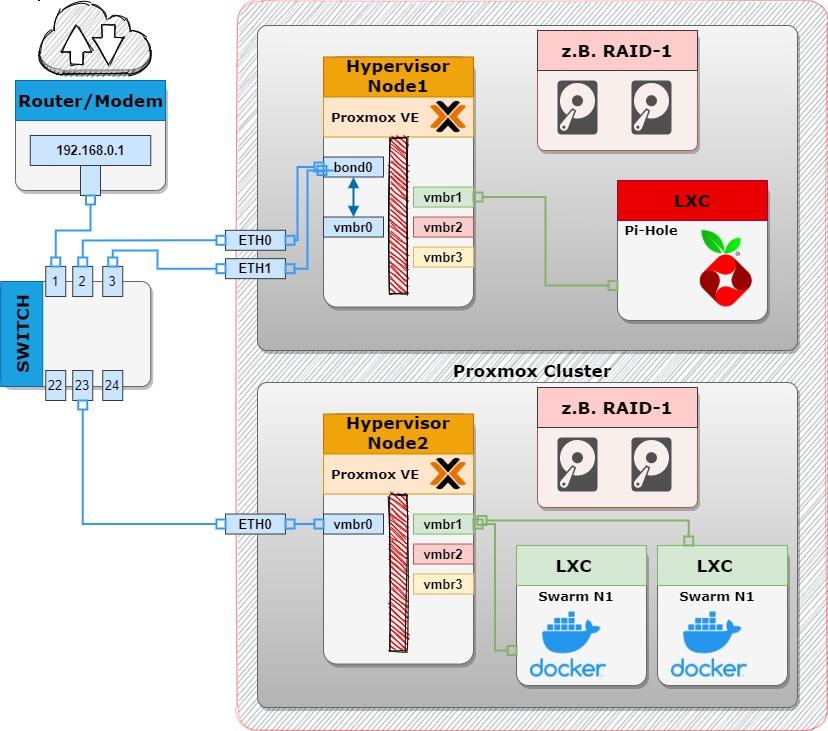Einfacher Proxmox Cluster