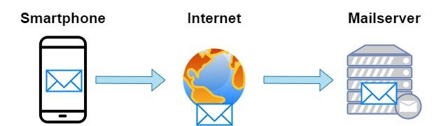 Mail App - Verbindung direkt zum Mailserver