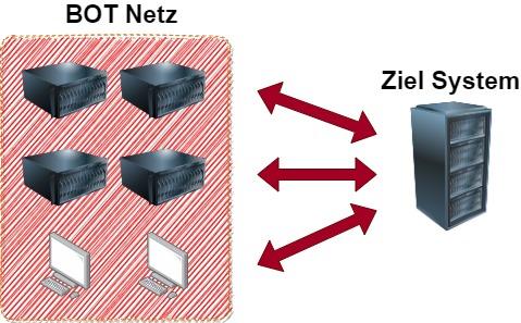 DDoS Angriff. Kommunikation