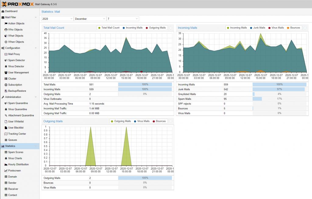 Proxmox Mail Gateway - Statistiken