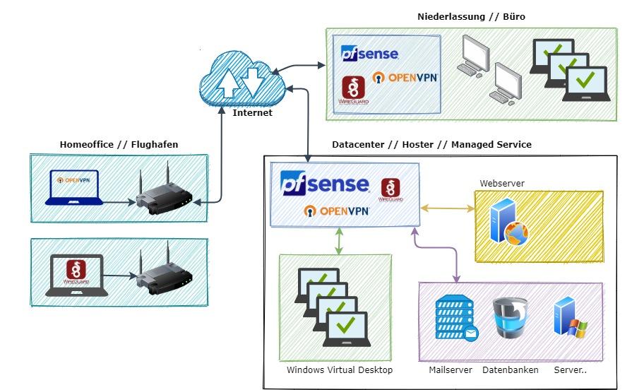 Architektur pfSense OpenVPN