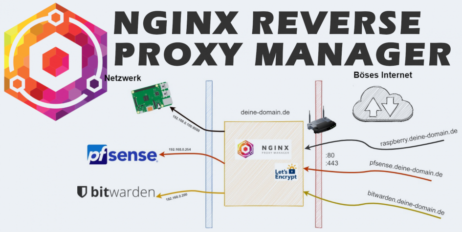 NGINX Reverse Proxy Manager