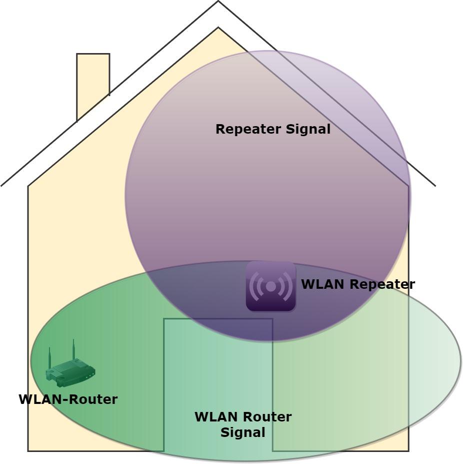 Wie verbreitet sich das WLAN Signal