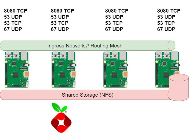 Raspberry PI Cluster Architektur
