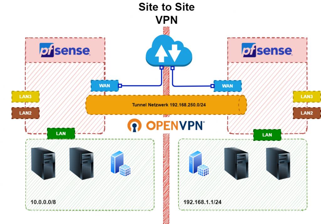 OpenVPN Site to Site VPN Architektur