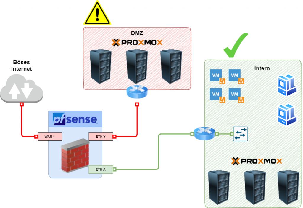 pfSense - DMZ & Internes Netztrennung