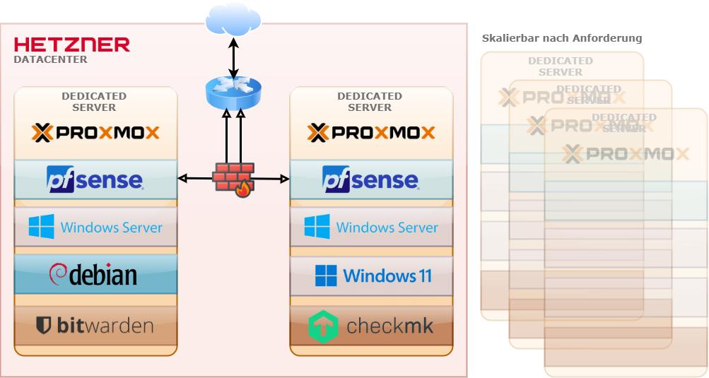 Proxmox Cluster flexibel skalieren